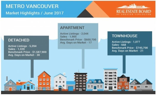 2017-06 June - Greater Vancouver Real Estate Board Statistics  - DONNA FULLER