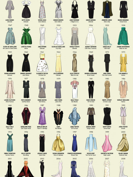 Oscar Dresses: Every Dress Worn By Best Actress Academy ...