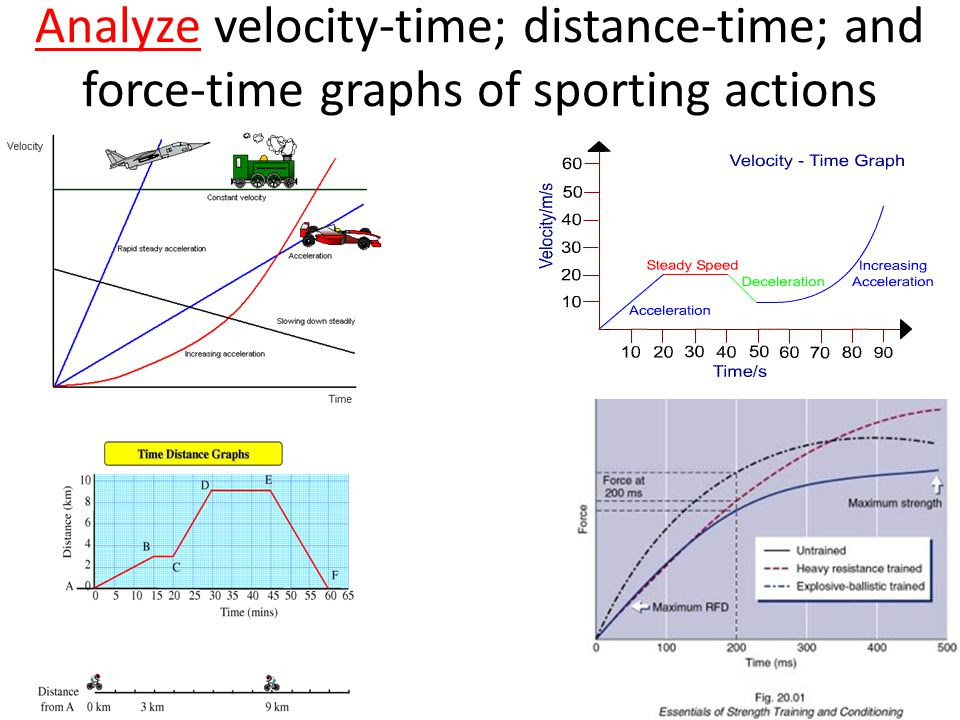 Analyze+velocity time%3B+distance time%3B+and+force time+graphs+of+sporting+actions