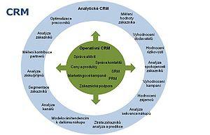 Analytické CRM