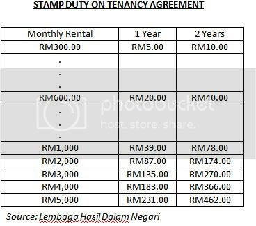 Financially Happy Dot Com Calculate Stamp Duty For Your Tenancy Agreement
