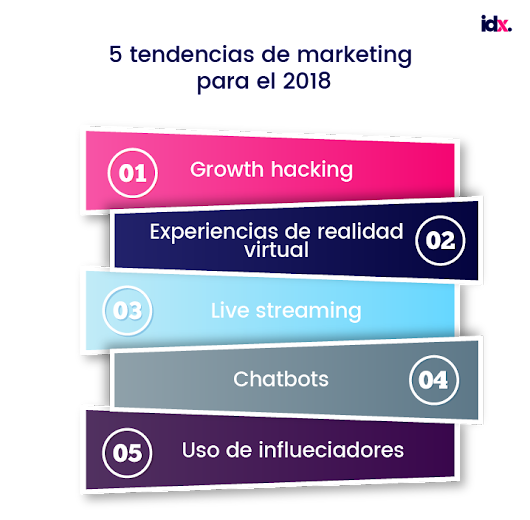 Las 5 tendencias de Marketing Digital para 2018 – IDx Transformación Digital