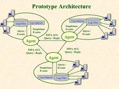 Prototype Architecture