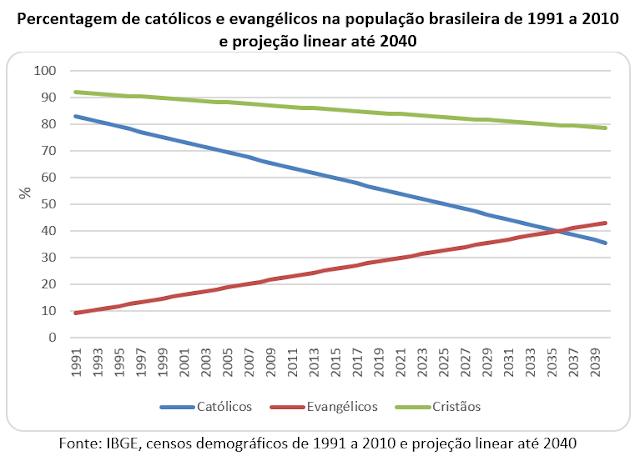 Uma projeção linear da transição religiosa no Brasil: 1991-2040
