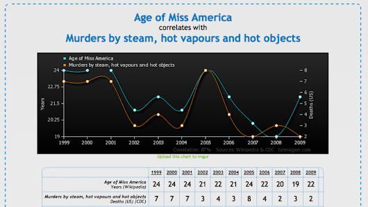 Spurious Correlations finds the hidden, totally pointless connections between everything