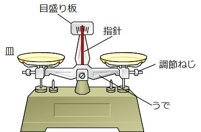 働きアリ Science 超速まとめ 物質の分類密度ガスバーナー
