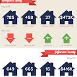 June 2018 Market Insights for Colorado Front Range areas. | Real Estate Stats | Pinterest