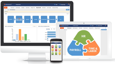Cloud-Based Payroll Solution | Inflection HR