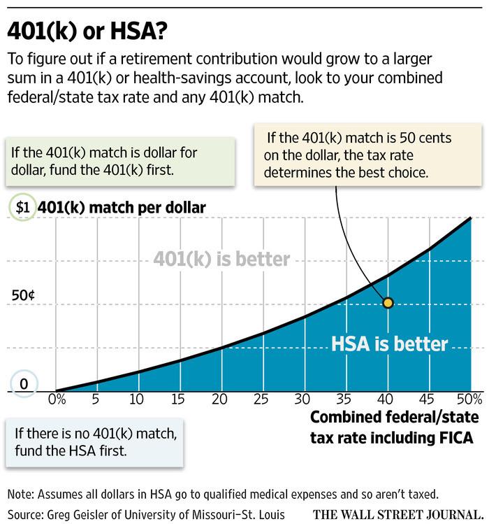 HSAs Offer Tax Benefits Beyond 401(k)s - WSJ