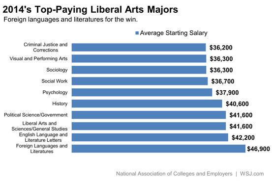 best graduate programs for liberal arts majors to make money