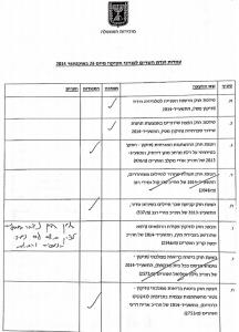 כך נראה מסמך סיכום החלטות ועדת השרים לחקיקה