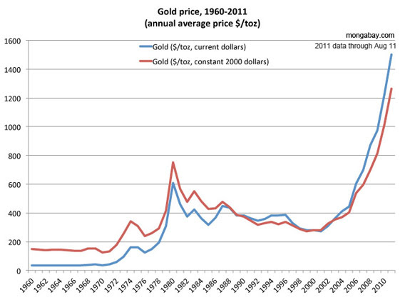 Price of gold, 1960-2011.