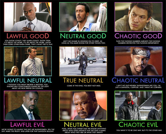 The Wire alignment chart