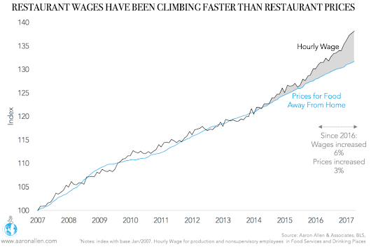 Economic Factors Affecting the U.S. Restaurant Industry