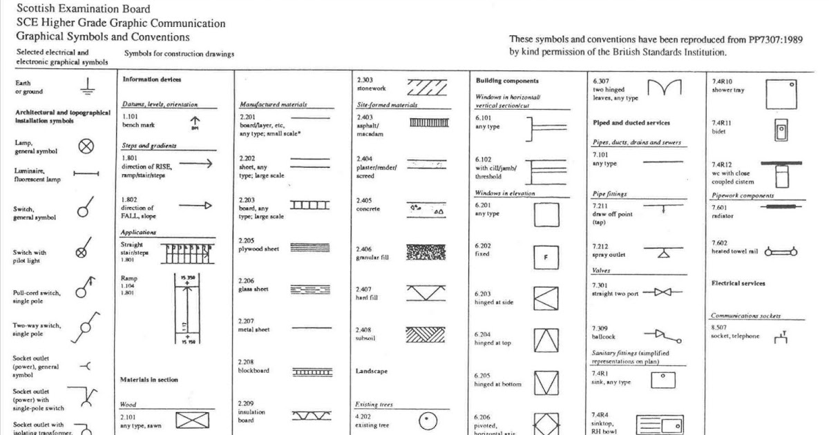 10+ Best For Machining Symbols Used In Engineering Drawing