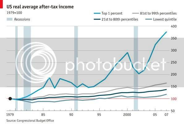 income inequality photo: Income in America IncomeInAmerica-1vs99.jpg