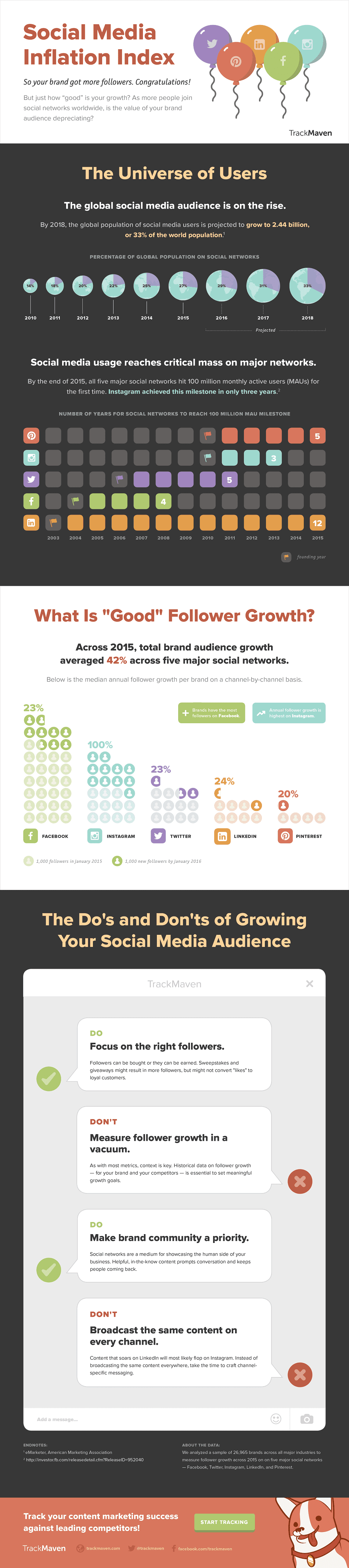 The Dos And Don'ts Of Growing Your Social Media Audience [INFOGRAPHIC]