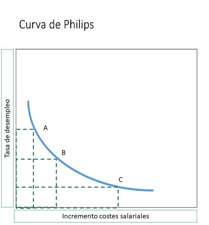 Curva de Phiips