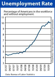 Unemployment Rate 2007-2009