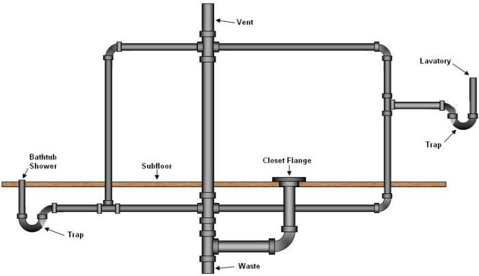 Bathroom Plumbing Supply & Drainage Systems - Part 2