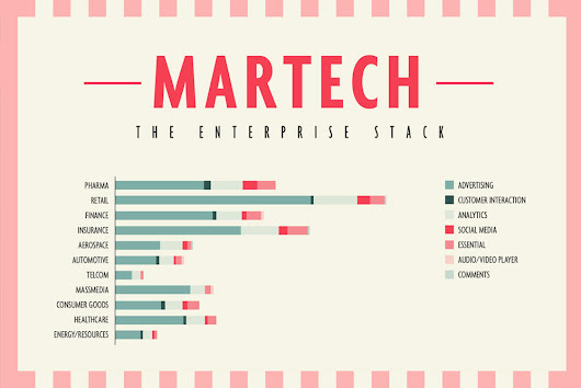 [Infographic] MarTech: The Enterprise Stack - Sweetspot