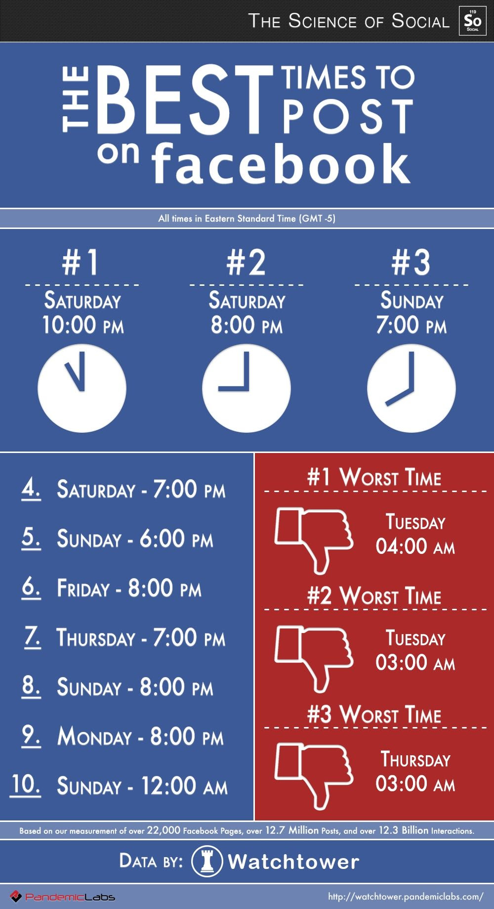 The Best Times To Post On Facebook Pictures, Photos, and ...