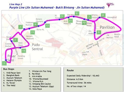 Схема на Лилавата линия на Go KL City Bus