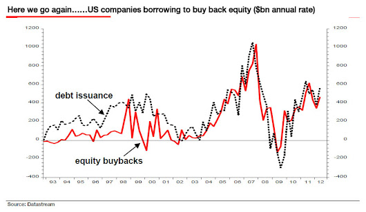 Hussman Funds - Weekly Market Comment: Debt-Financed Buybacks Have Quietly Placed Investors On Margin - August 17, 2015