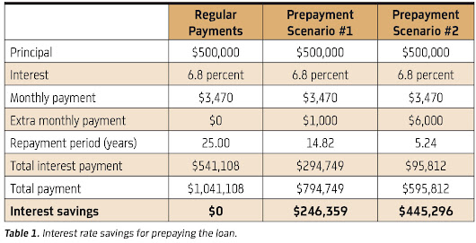 Debt-Repayment Basics for Dentists - Dentaltown
