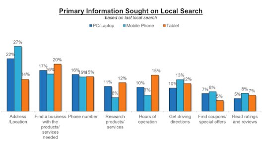 Study: 78 Percent Of Local-Mobile Searches Result In Offline Purchases