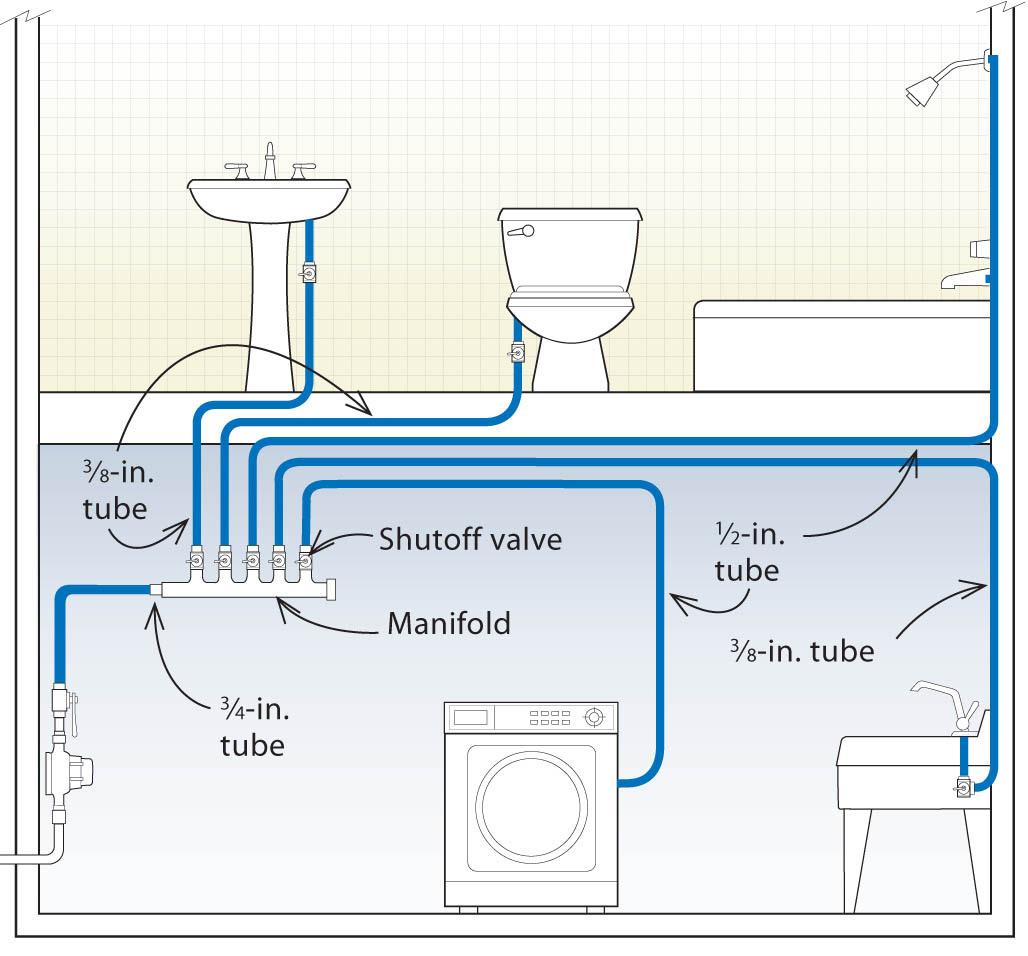 Plumbing Layout For Bathroom Homebase Wallpaper