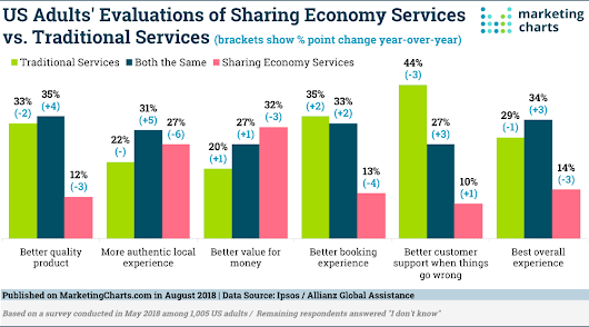 Rising Familiarity With Sharing Services Not Necessarily Resulting in Better Perceptions of Them - Marketing Charts