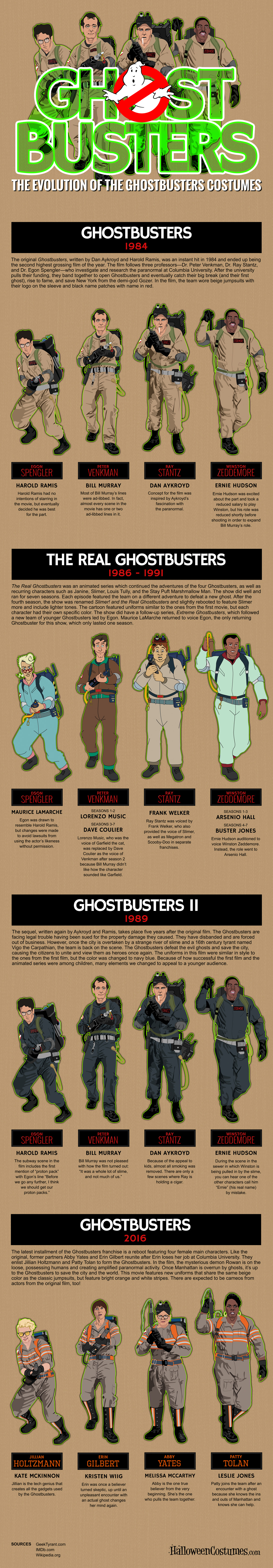 The Evolution of the Ghostbusters Costumes