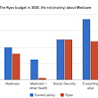 Everything you know about Paul Ryan's budget is (probably) wrong