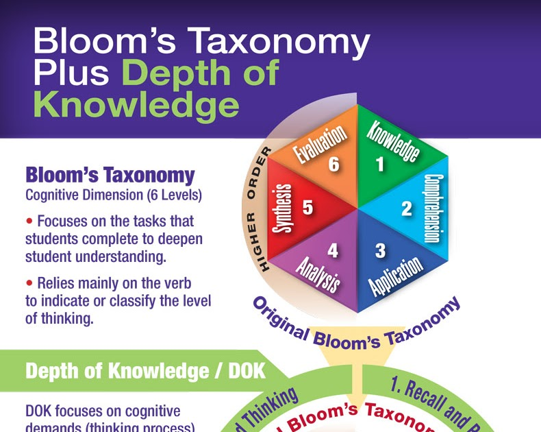 A Good Visual On Bloom's Taxonomy Vs Depth of Knowledge
