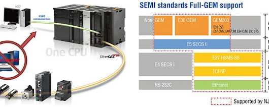 Omron's NJ501-1340 CPU Reduces Time Required for Setting SECS/GEM Communications by more than 60% | Valin
