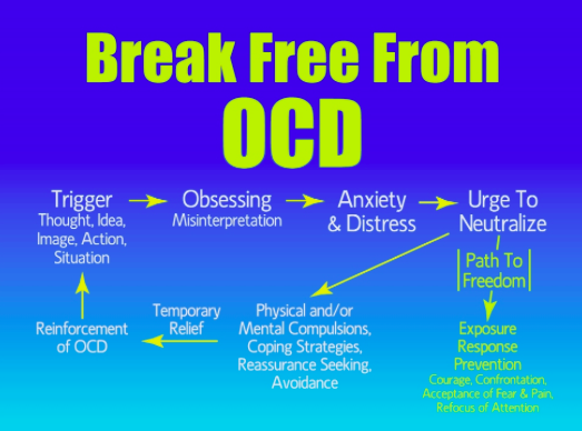 How To Cope With Ocd Anxiety