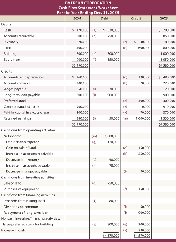 Emerson Corporation Statement of Cash Flow