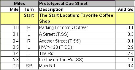 Prototypical Cue Sheet Miles