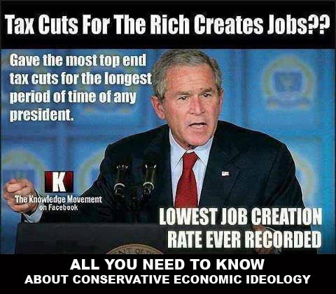 Tax cuts create jobs idea proven false.