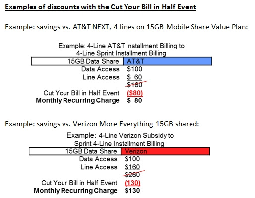 Sprint Promises to Cut AT&T and Verizon Bills in Half, But Should You Take the Bait? | ZAGGblog