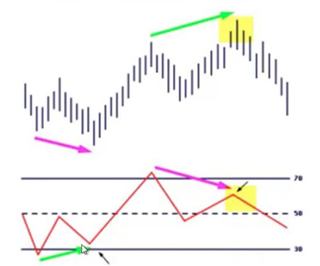 How to trade divergence in forex pdf