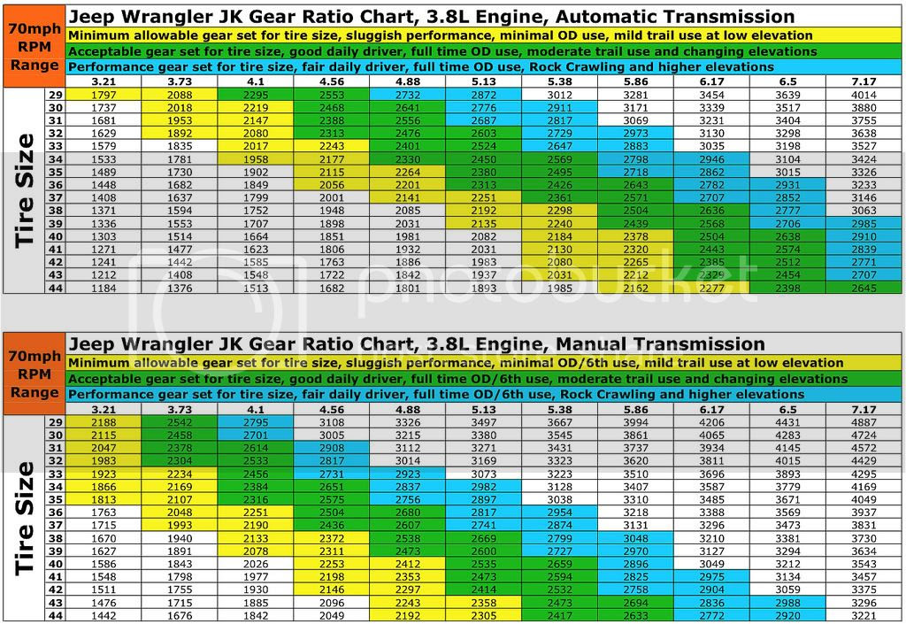 Gear Ratio Chart - Gallery Of Chart 2019