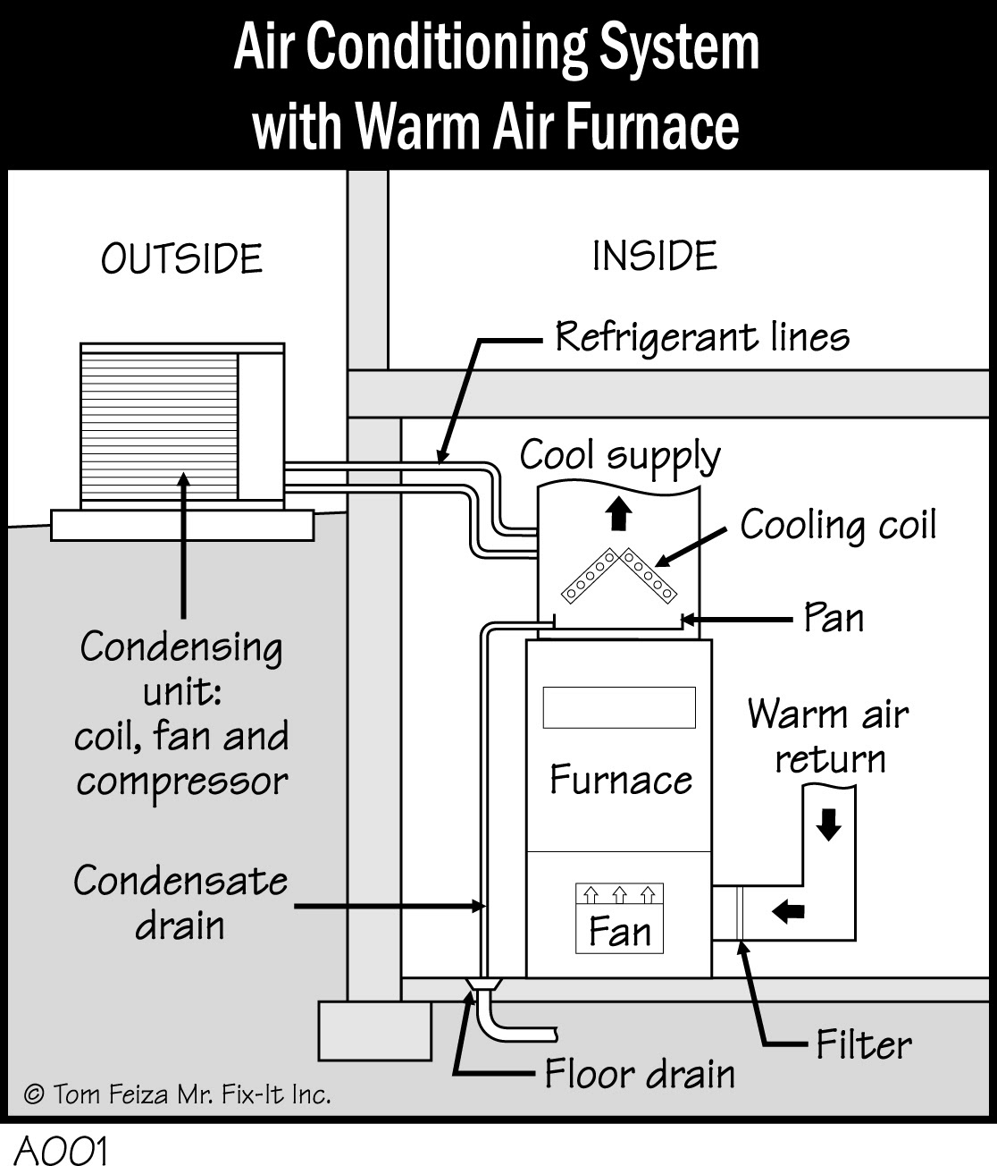Gas Furnace Wiring Diagram Pdf from lh3.googleusercontent.com