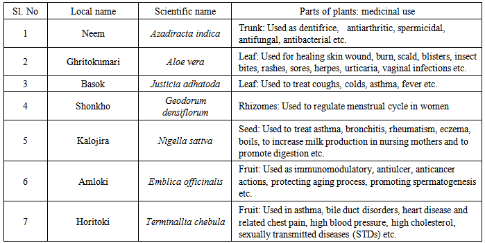 Elemental Profile Analysis Of Some Traditional Medicinal Plants Of
