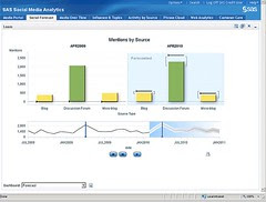 SAS Social Media Analytics Screenshot Mentions...