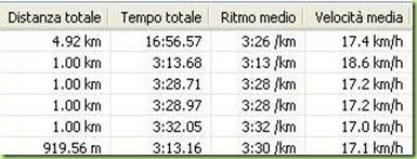 11° Giro del Varesotto - I miei tempi al km - Cassano Magnago