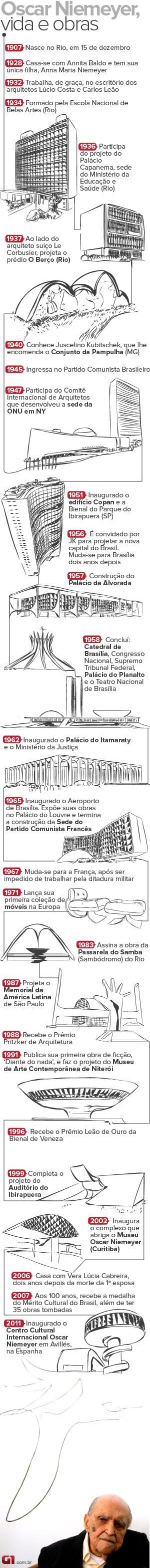 Linha do tempo arquiteto Oscar  Niemeyer  (Foto: Editoria de Arte/TV Globo)