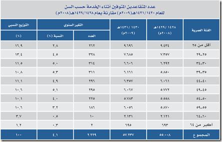 عدد المتقاعدين المتوفين اثناء الخدمة حسب السن