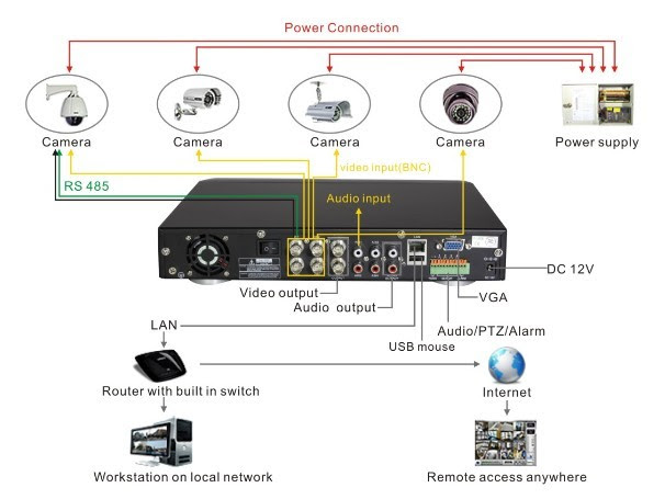 Diagram Ip Cctv Wiring Diagram Full Version Hd Quality Wiring Diagram Diagramsteppj Beppecacopardo It